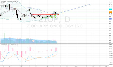 ZIOP: MACD about to cross 0