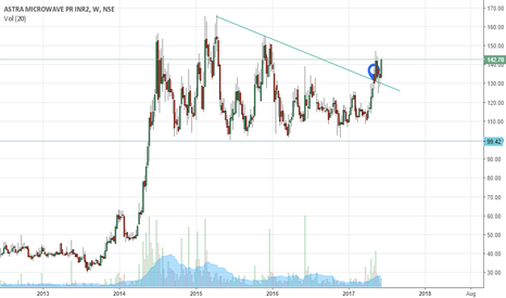 ASTRAMICRO: AstraMicro - breakout of 2 year consolidation with volume