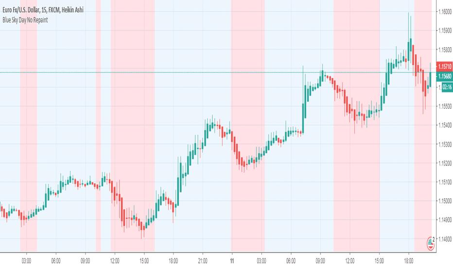 Eur Usd Chart Euro Dollar Rate Tradingview India