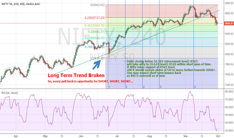 NIFTY: Major trend broken for NIFTY towards 8320