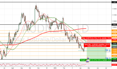 AUDNZD: Peluang Entry sell AUDNZF (Untuk SwingTrader)
