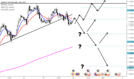 EURUSD: Caution! Danger ahead.