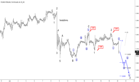 GBPUSD: GBPUSD Trading Lower; More Weakness In View