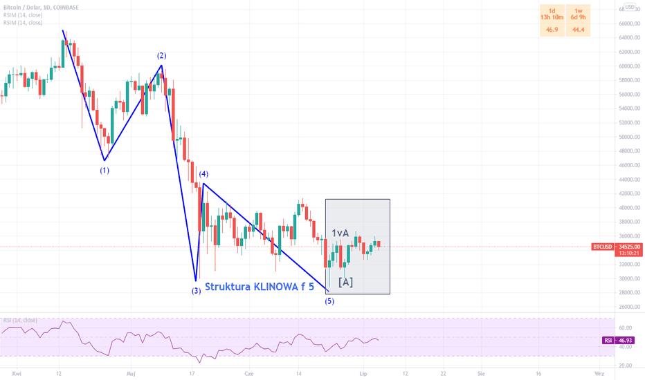 tradingview bitcoin broker in bitcoin oder aktien investieren