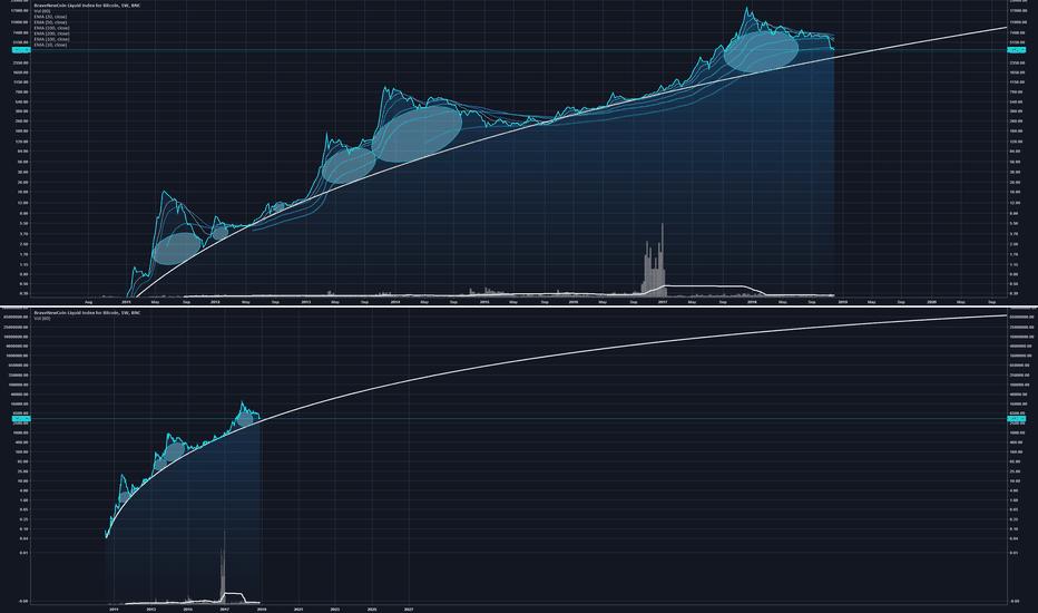 BLX: Bitcoin Bubbles