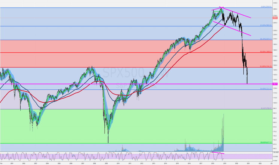 SPX500: 2019 - The year of the Benner