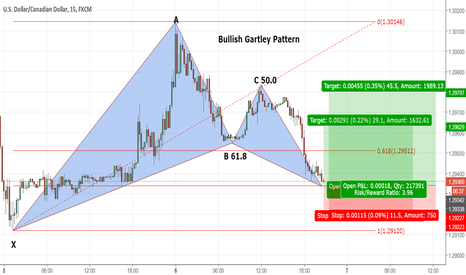 USDCAD: USD/CAD Gartley on 15 minutes