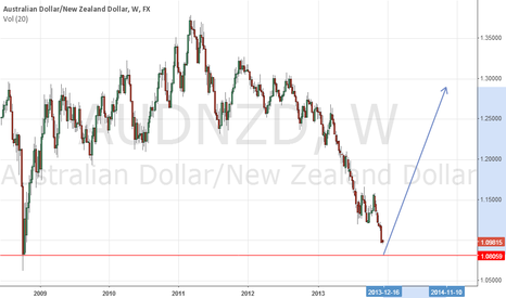 AUDNZD: AUDNZD to long after hitting 2007 level 1.05131