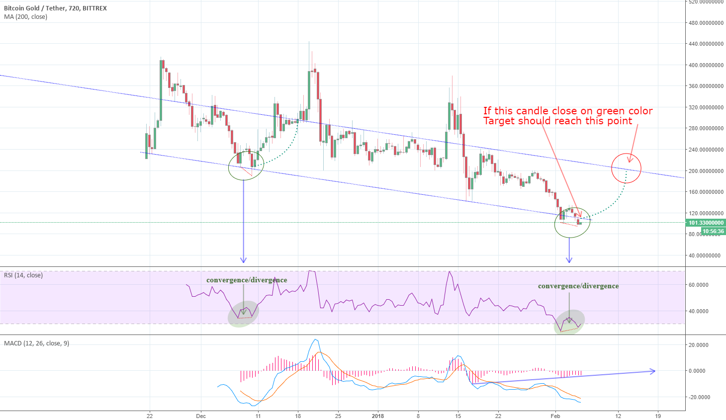 BTG bitcoin gold convergence/divergence