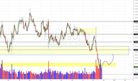 EURUSD: EUR/USD Daily Update (27/11/16)