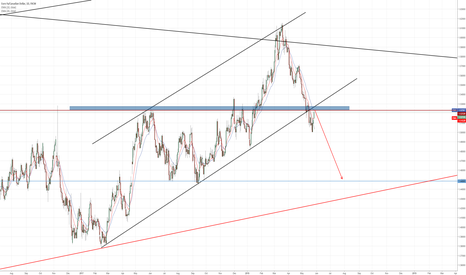 EURCAD: Opportunity to sell