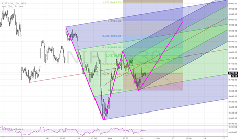NIFTY: PF support, possible Fib pattern