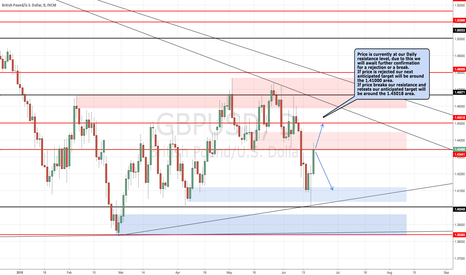 GBPUSD: GBPUSD Awaiting Confirmation