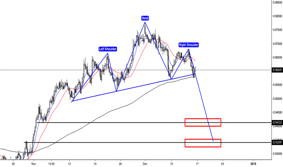 AUDCAD: AUDCAD - Head & Shoulder - Sell Opportunity