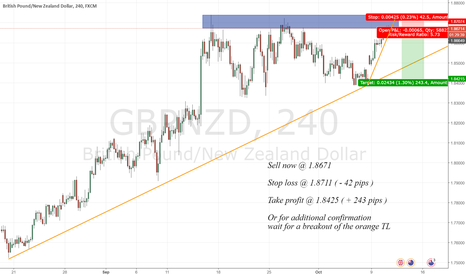 GBPNZD: Nice risk/reward