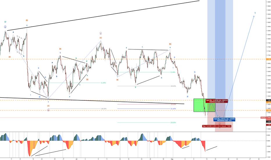 EURUSD: 5 – EUR/USD – August Trade Set-ups