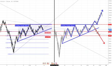 BTCUSD: 비트코인 어센딩 트라이앵들 패턴 , Bitcoin Acending triangle pattern