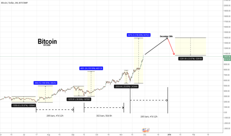 BTCUSD: Bitcoin to 15000 - Dec 30th sell date! Buy low Mid Jan