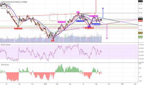 CL1!: USO - Crude and 3 Head and Shoulders!