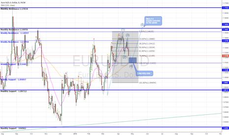 EURUSD: EUR/USD Upside Set-up - Downside Move Still Possible