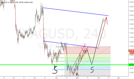 XAGUSD: short then long