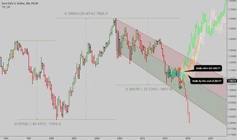 EURUSD: EURUSD: Long term outlook