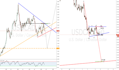 USDCAD: A simple abc sell setup combined with a WW 60' TF formation