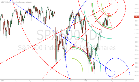 SPX500: S&P Now to May 3rd 2016