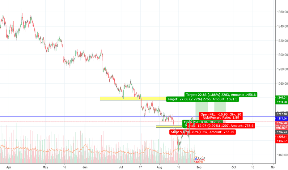 XAUUSD: GOLD LONG 1:2.8RR 270PIPS TARGET / LONG STOP ENTRY ORDER @ 1217