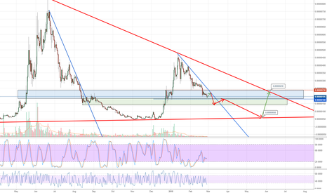 SCBTC: One Last Chance to Short Sia