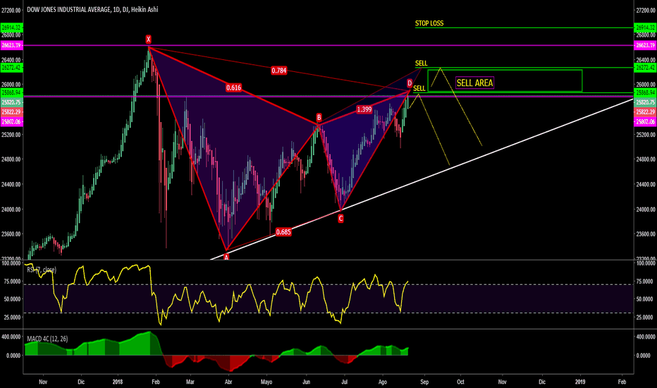 DJI: DOW JONES/Desplome/Patron Gartley//Haz Dinero/
