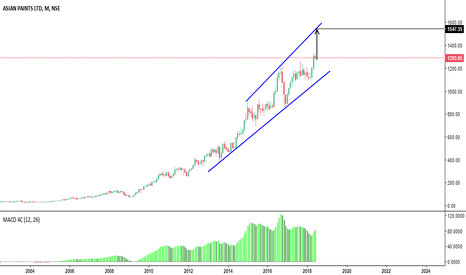 ASIANPAINT: This is Called Gambling in the Middle of trend