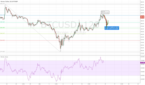 BTCUSD: Retrace to 375