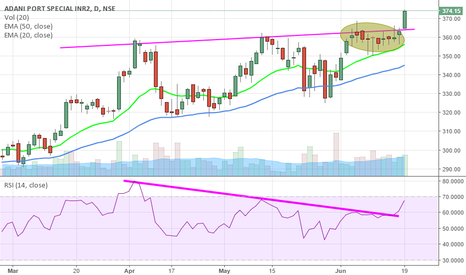 ADANIPORTS: trading the breakout