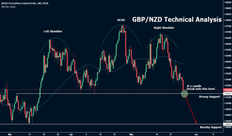 GBPNZD: GBP/NZD Technical analysis