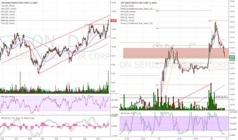 ON: I took profits when it went below EMA 8 -5 min chart