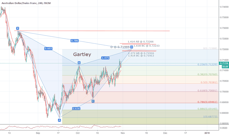 AUDCHF: Possible Gartley on AUDCHF 4h