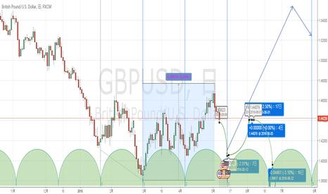 GBPUSD: 直近はさらに下値模索で底を付けてその後は上へ