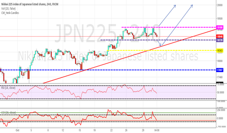 JPN225: JAPAN 225 STALKING A NEW LONG POSITION