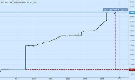 USDIRR: Iran Parasına Gözatalım..