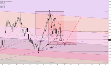 AUDUSD: AUDUSD - potential swing trade