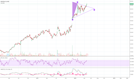 BIOCON: Biocon Triangle Breakout?!