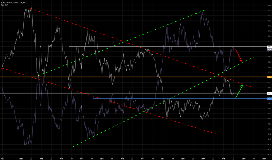 EXY: DXY -- SHORT  ARGUMENT