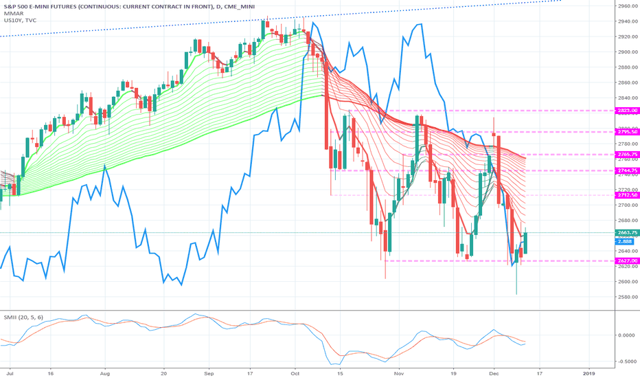 ES1!: Rates and equities rendez-vous