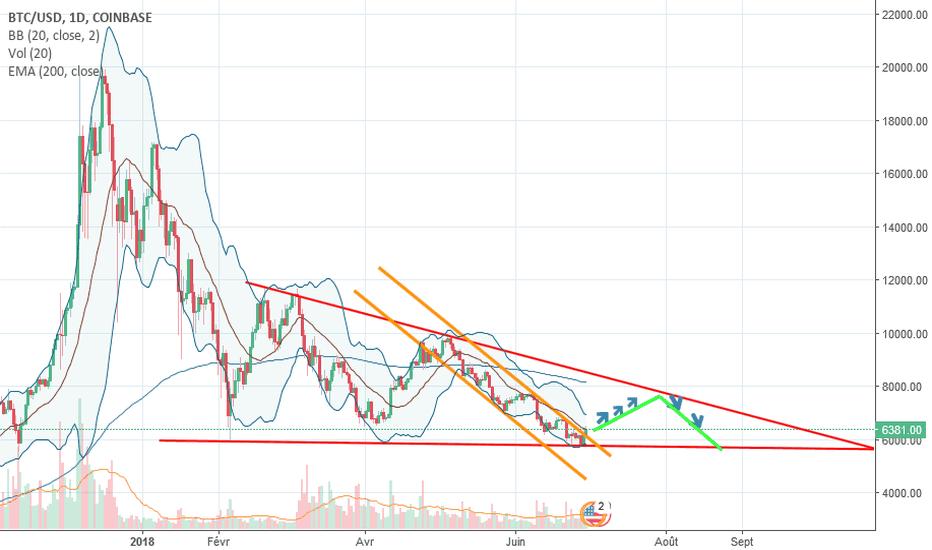 BTCUSD: Triangle BTC/USD