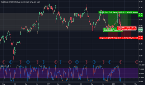 AIG: AIG - A Nice Post Sell-Off Entry
