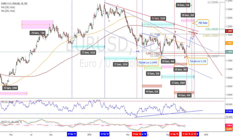 EURUSD: EURUSD – In a final leg of flat correction for bullish swing