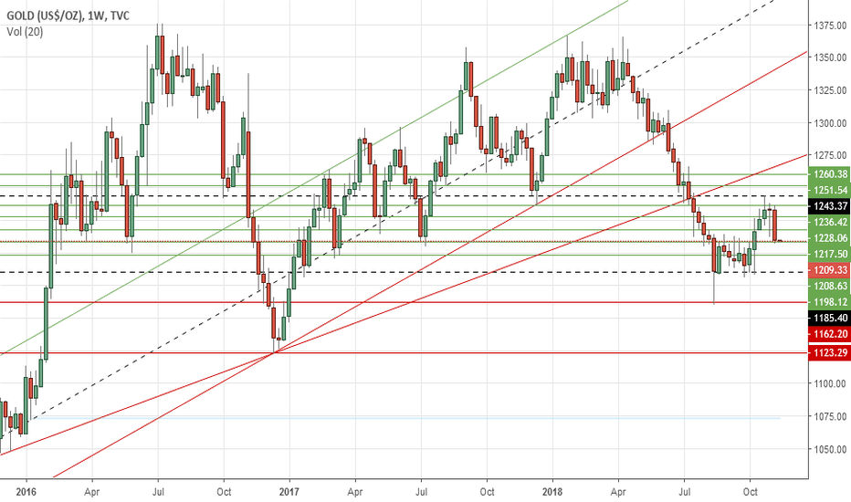 GOLD: Gold's weekly outlook: Nov 12-16