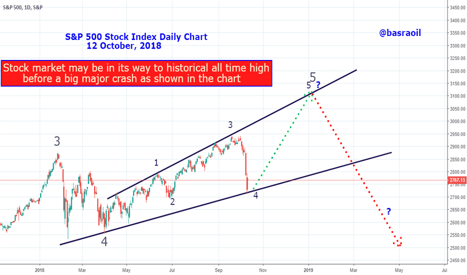 SPX: S&P 500 Stock Market Index Daily Chart