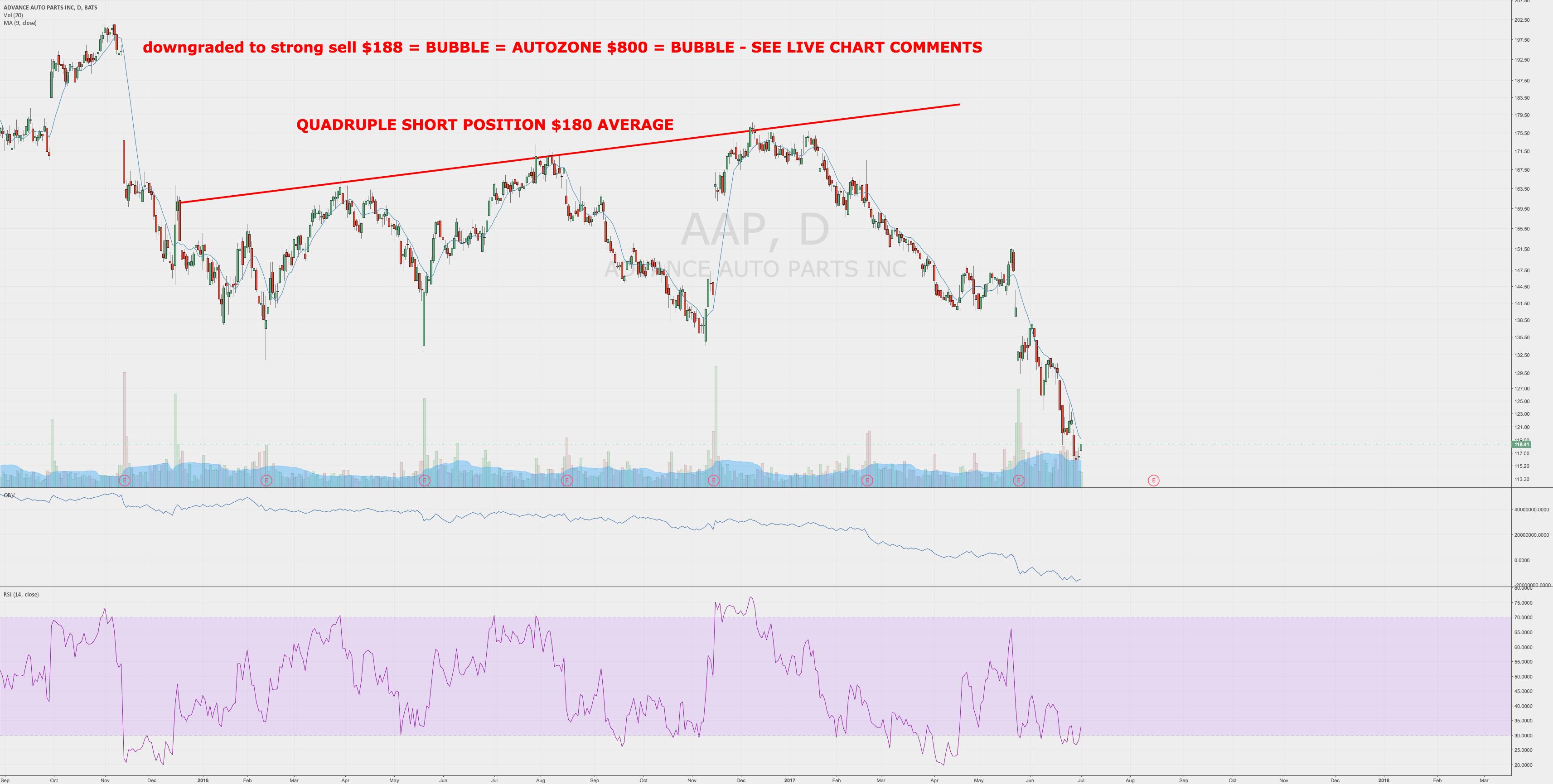 Autonomous Trading Reiterates STRONG SELL & CRASH $AAP $AZO